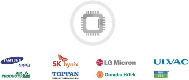Major semiconductor companies in Gyeonggi-do