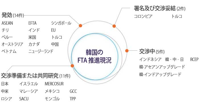 Current state of Korea`s FTA initiatives