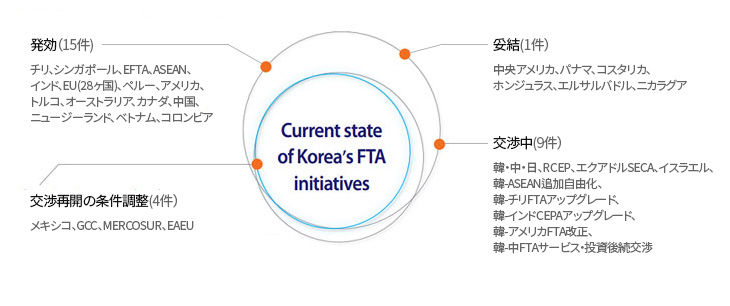 Current state of Korea`s FTA initiatives