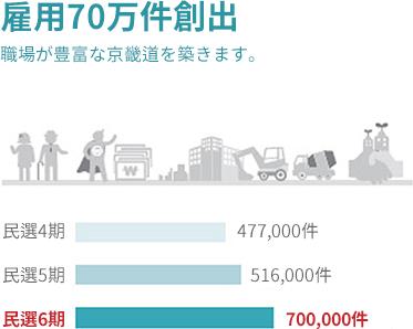 Create 700,000 jobs